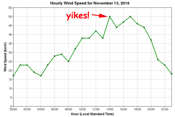 wind_speed